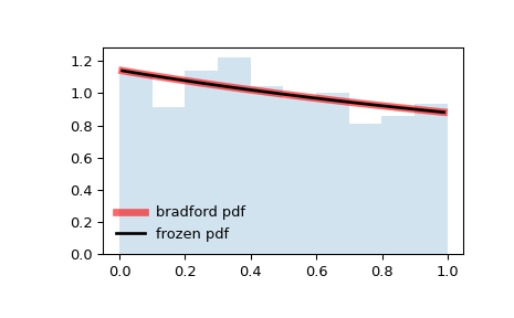 ../_images/scipy-stats-bradford-1.png