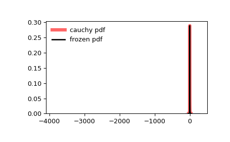 ../_images/scipy-stats-cauchy-1.png