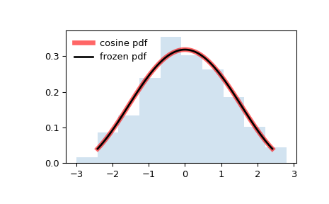 ../_images/scipy-stats-cosine-1.png