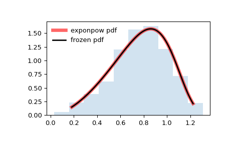 ../_images/scipy-stats-exponpow-1.png