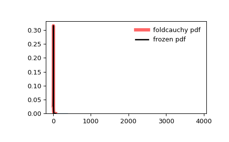 ../_images/scipy-stats-foldcauchy-1.png