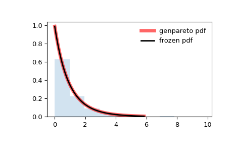 ../_images/scipy-stats-genpareto-1.png