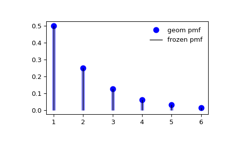 ../_images/scipy-stats-geom-1_00_00.png