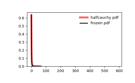 ../_images/scipy-stats-halfcauchy-1.png