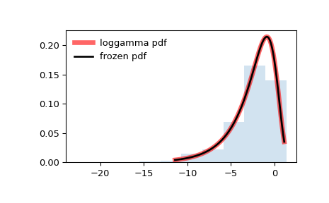 ../_images/scipy-stats-loggamma-1.png