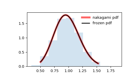 ../_images/scipy-stats-nakagami-1.png