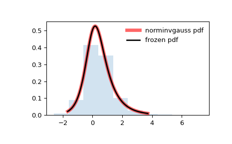 ../_images/scipy-stats-norminvgauss-1.png