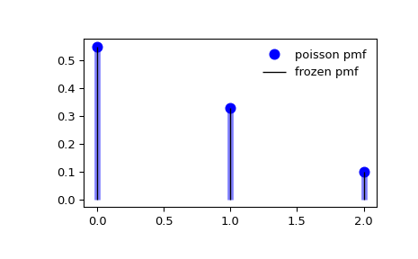 ../_images/scipy-stats-poisson-1_00_00.png