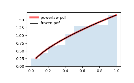 ../_images/scipy-stats-powerlaw-1.png