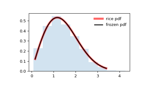 ../_images/scipy-stats-rice-1.png
