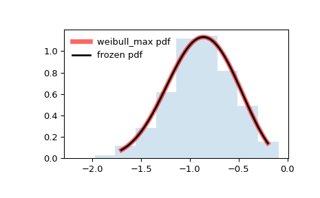 ../_images/scipy-stats-weibull_max-1.png
