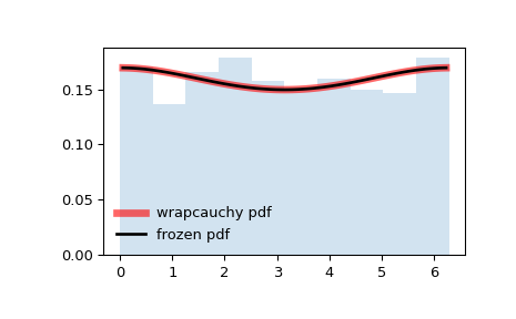../_images/scipy-stats-wrapcauchy-1.png