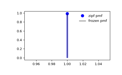 ../_images/scipy-stats-zipf-1_00_00.png
